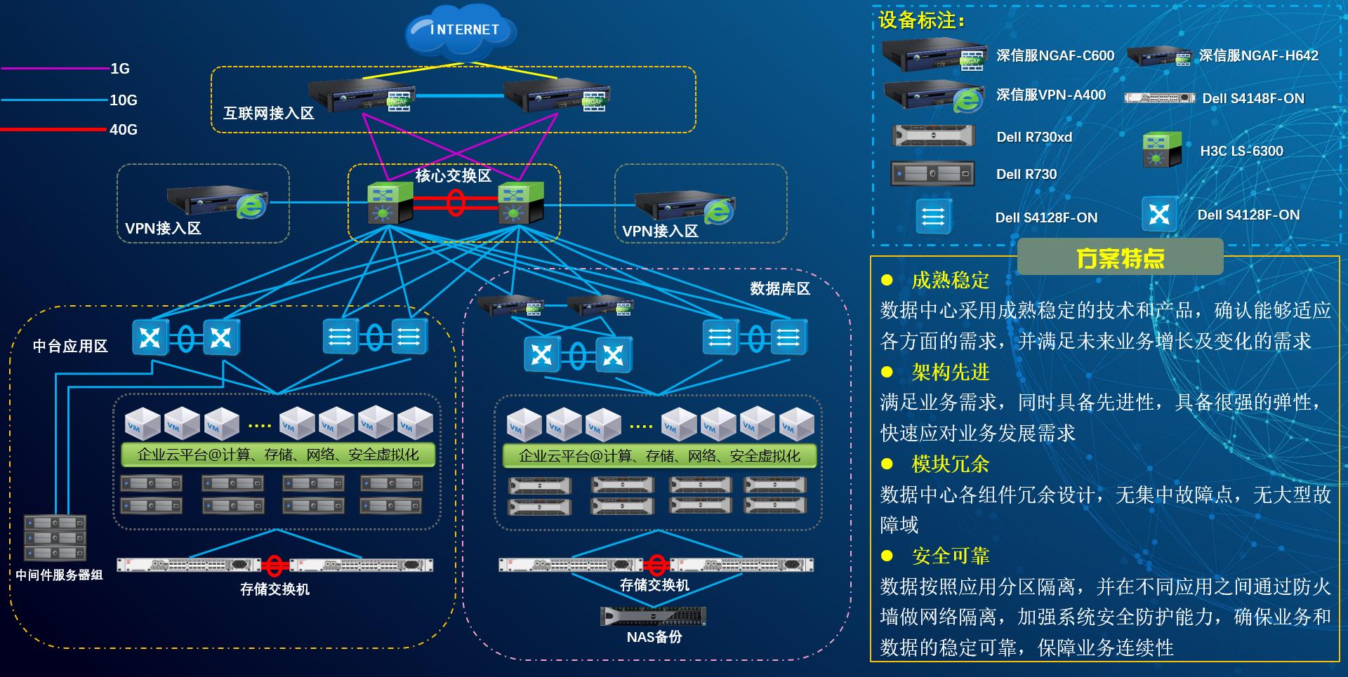 系统集成|解决方案|SDDC|超融合|私有云|网络安全